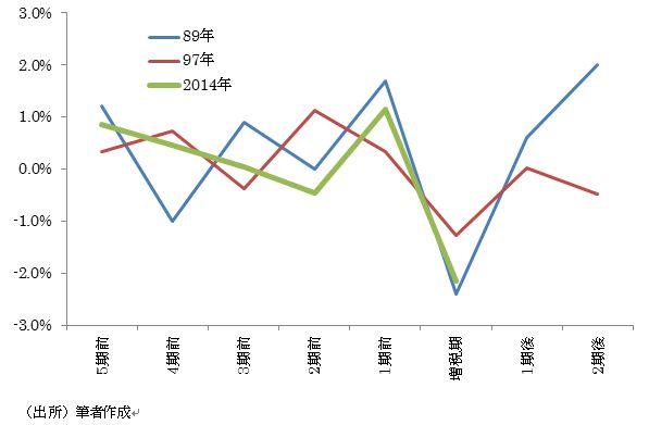 増税前後における「実質成長率-トレンド成長率」の推移