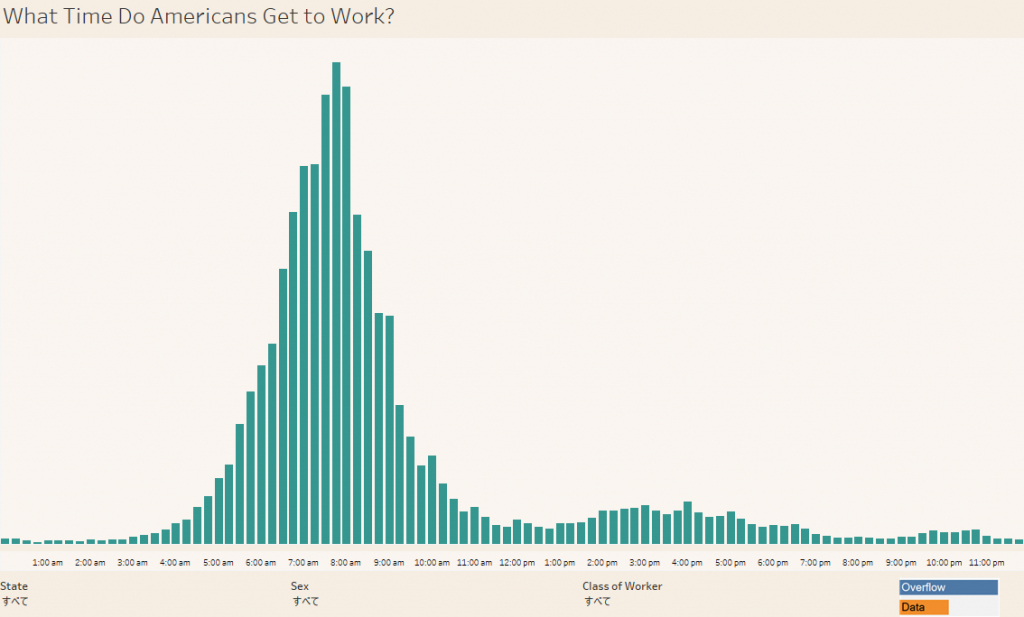 What Time Do Americans Get to Work?