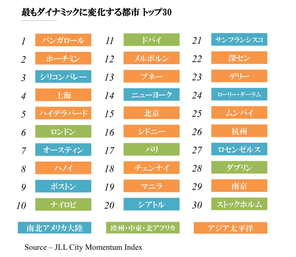 CMI_ranking